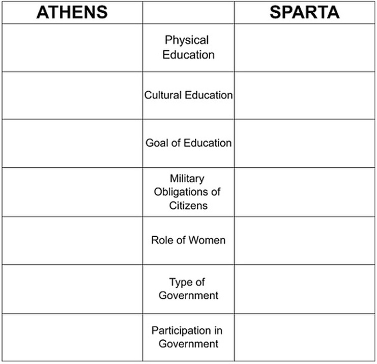 a comparison of the women in sparta and athens Athens v sparta athens and sparta were probably the two most famous and  powerful city states in ancient greece however, they were both very different.